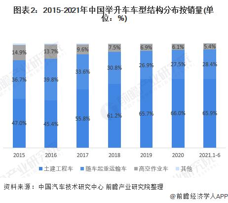 圖表2:2015-2021年中國舉升車車型結構分布按銷量(單位:%)