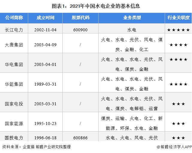 圖表1:2021年中國水電企業的基本信息