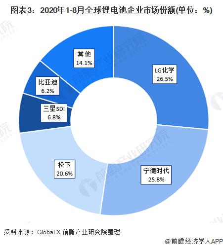 图表3:2020年1-8月全球锂电池企业市场份额(单位:%)