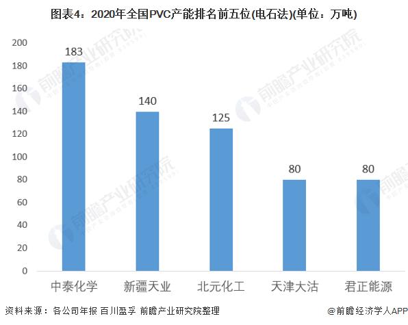 图表4:2020年全国PVC产能排名前五位(电石法)(单位:万吨)