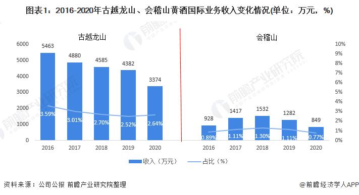 图表1:2016-2020年古越龙山、会稽山黄酒国际业务收入变化情况(单位:万元,%)