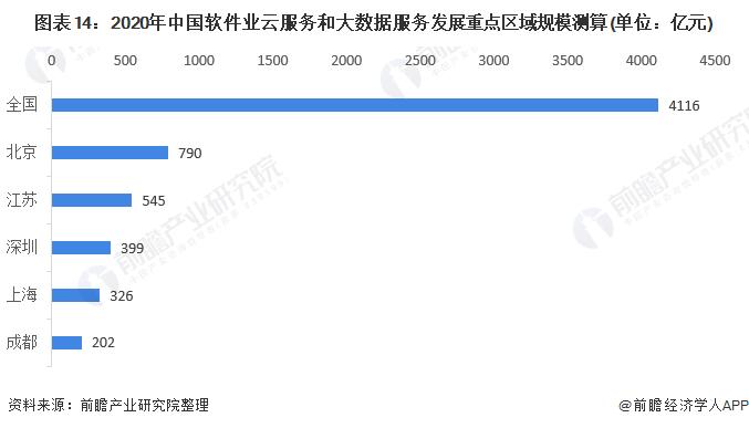 图表14:2020年中国软件业云服务和大数据服务发展重点区域规模测算(单位:亿元)