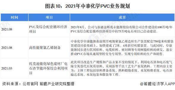 图表10:2021年中泰化学PVC业务规划