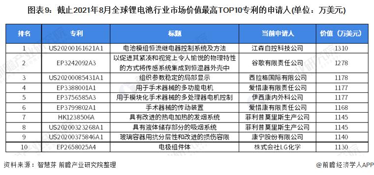图表9:截止2021年8月全球锂电池行业市场价值最高TOP10专利的申请人(单位:万美元)