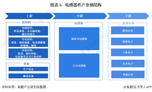 图表1:电感器件产业链结构