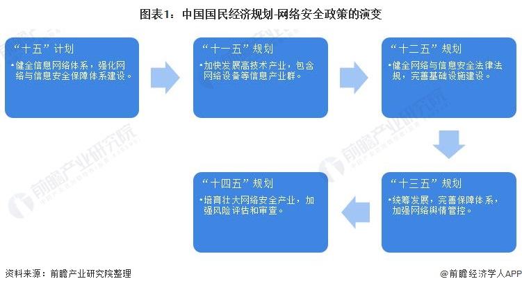 图表1:中国国民经济规划-网络安全政策的演变