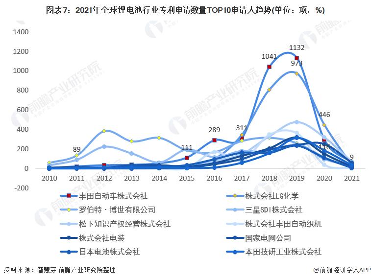 图表7:2021年全球锂电池行业专利申请数量TOP10申请人趋势(单位:项,%)