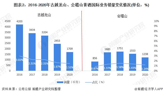 图表2:2016-2020年古越龙山、会稽山黄酒国际业务销量变化情况(单位:%)
