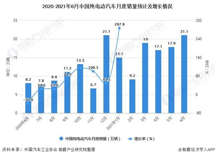 2020-2021年6月中国纯电动汽车月度销量统计及增长情况