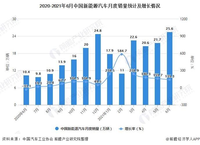 2020-2021年6月中国新能源汽车月度销量统计及增长情况