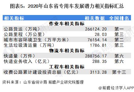 圖表5:2020年山東省專用車發展潛力相關指標匯總