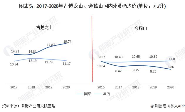 图表5:2017-2020年古越龙山、会稽山国内外黄酒均价(单位:元/升)