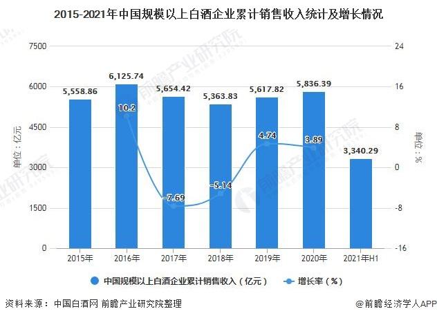 2015-2021年中国规模以上白酒企业累计销售收入统计及增长情况