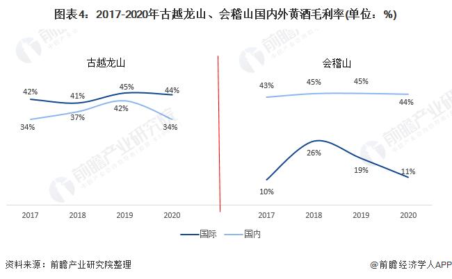 图表4:2017-2020年古越龙山、会稽山国内外黄酒毛利率(单位:%)