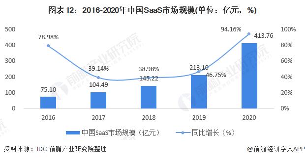 图表12:2016-2020年中国SaaS市场规模(单位:亿元,%)