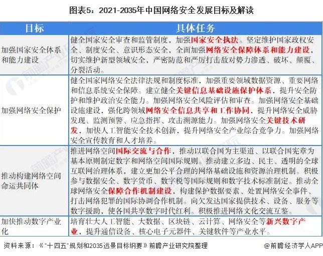 图表5:2021-2035年中国网络安全发展目标及解读