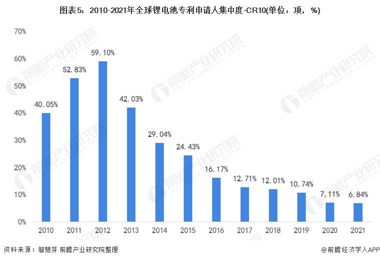 图表5:2010-2021年全球锂电池专利申请人集中度-CR10(单位:项,%)