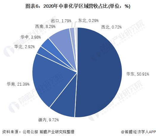 图表6:2020年中泰化学区域营收占比(单位:%)