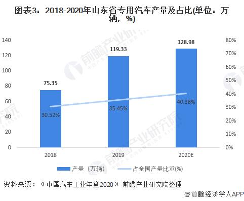 圖表3:2018-2020年山東省專用汽車產量及占比(單位:萬輛,%)