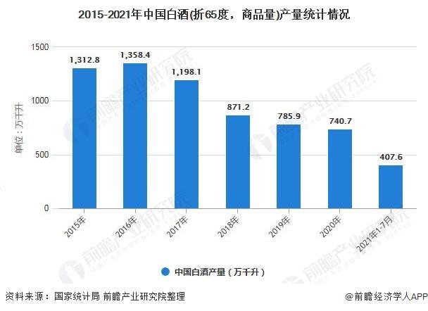 2015-2021年中国白酒(折65度,商品量)产量统计情况
