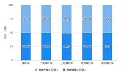 2021年1-6月中国摩托车市场供需现状及出口情况分析 上半年摩托车产销量均将近1000万辆