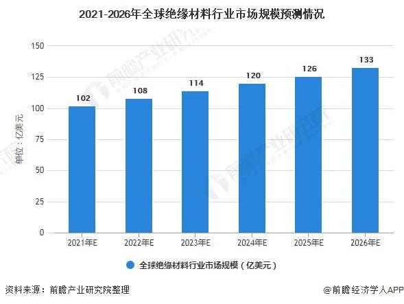 2021-2026年全球絕緣材料行業市場規模預測情況