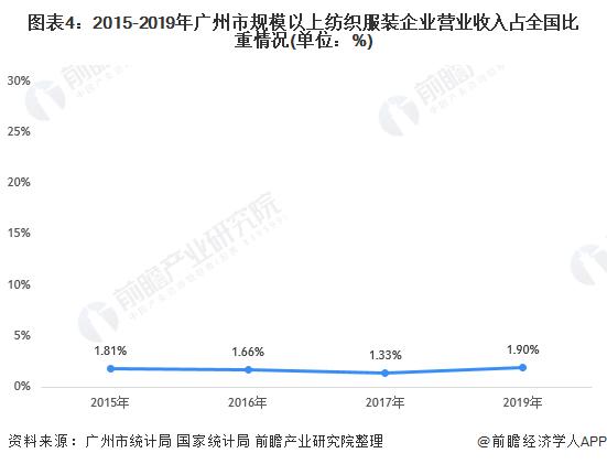 图表4:2015-2019年广州市规模以上纺织服装企业营业收入占全国比重情况(单位:%)