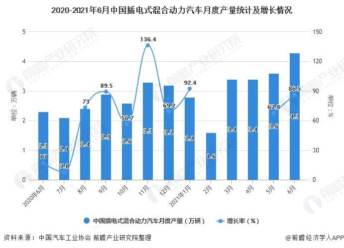 2020-2021年6月中国插电式混合动力汽车月度产量统计及增长情况