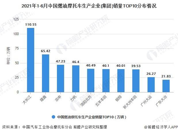 2021年1-6月中国燃油摩托车生产企业(集团)销量TOP10分布情况