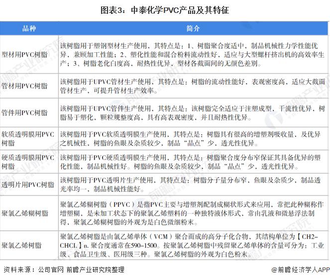 图表3:中泰化学PVC产品及其特征