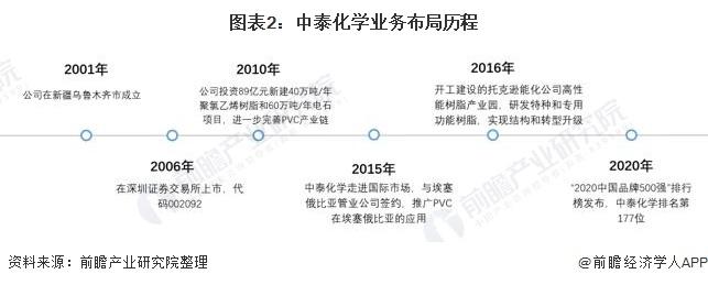 图表2:中泰化学业务布局历程