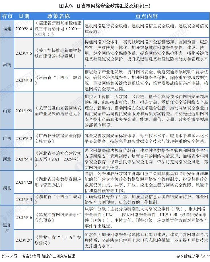 图表9:各省市网络安全政策汇总及解读(三)