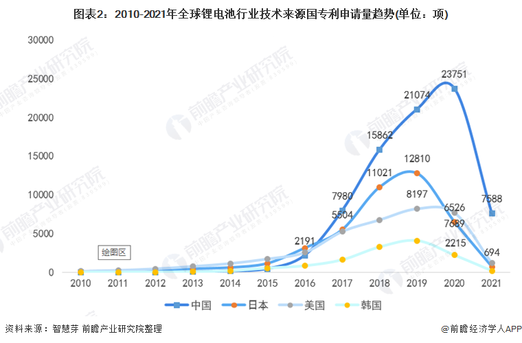 图表2:2010-2021年全球锂电池行业技术来源国专利申请量趋势(单位:项)