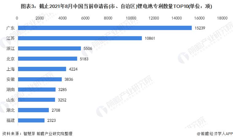 图表3:截止2021年8月中国当前申请省(市、自治区)锂电池专利数量TOP10(单位:项)