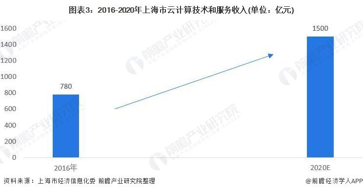 图表3:2016-2020年上海市云计算技术和服务收入(单位:亿元)
