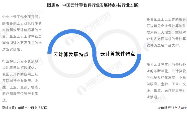 图表8:中国云计算软件行业发展特点(按行业发展)