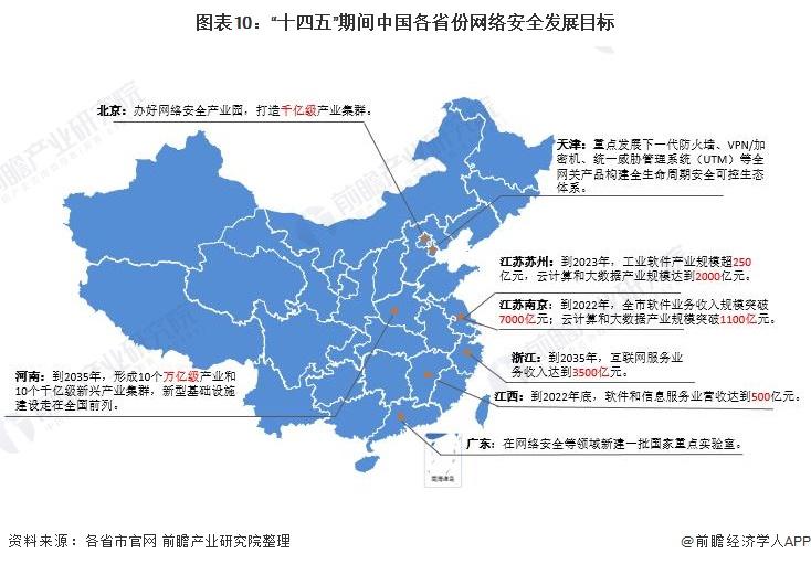 """图表10:""""十四五""""期间中国各省份网络安全发展目标"""