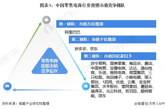 图表1:中国零售电商行业按照市值竞争梯队