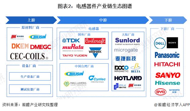图表2:电感器件产业链生态图谱