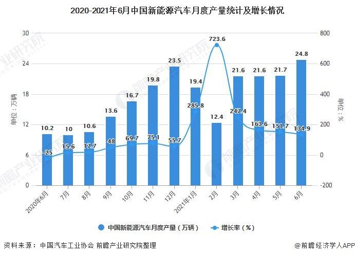 2020-2021年6月中国新能源汽车月度产量统计及增长情况