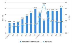 2021年1-6月中国<em>新能源</em><em>汽车</em>市场供需现状分析 上半年<em>新能源</em><em>汽车</em><em>产销量</em>均超120万辆