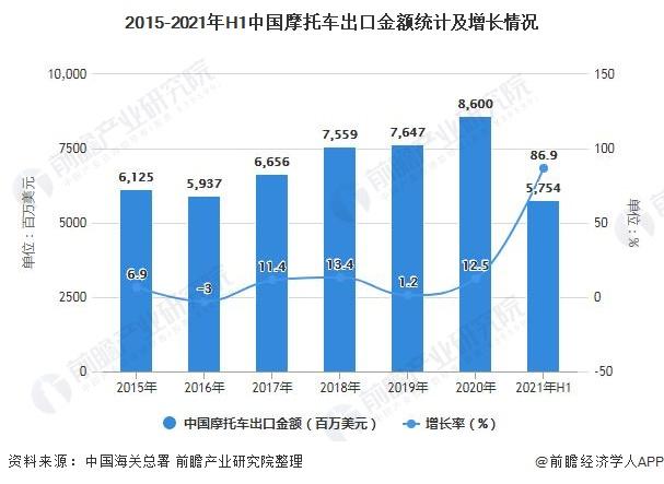 2015-2021年H1中国摩托车出口金额统计及增长情况