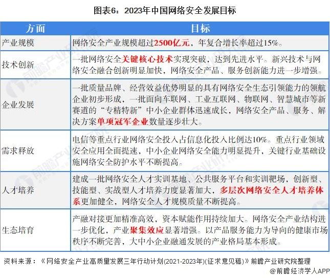 图表6:2023年中国网络安全发展目标