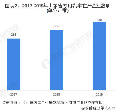 圖表2:2017-2019年山東省專用汽車在產企業數量(單位:家)