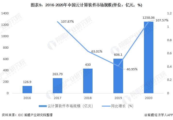 图表9:2016-2020年中国云计算软件市场规模(单位:亿元,%)