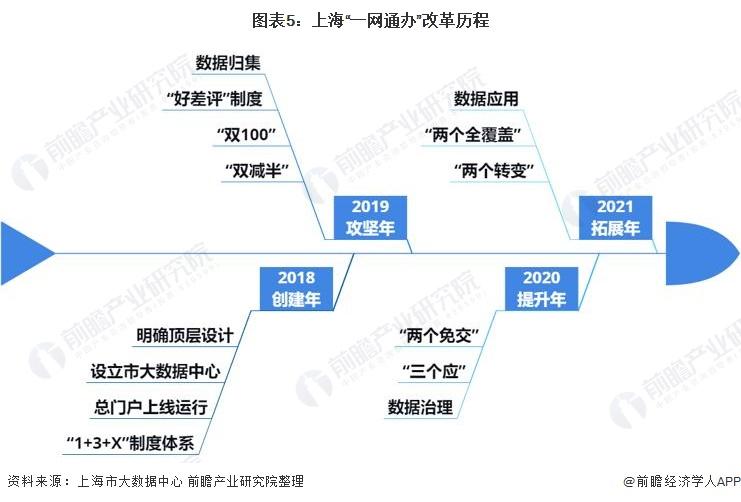 """图表5:上海""""一网通办""""改革历程"""