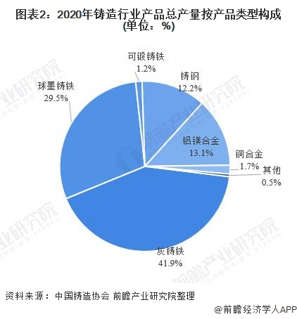 圖表2:2020年鑄造行業產品總產量按產品類型構成(單位:%)
