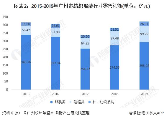 图表2:2015-2019年广州市纺织服装行业零售总额(单位:亿元)