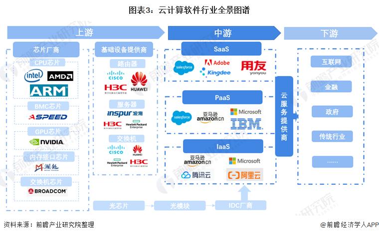 图表3:云计算软件行业全景图谱
