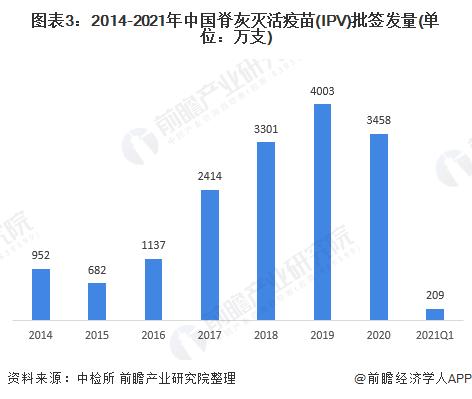 图表3:2014-2021年中国脊灰灭活疫苗(IPV)批签发量(单位:万支)